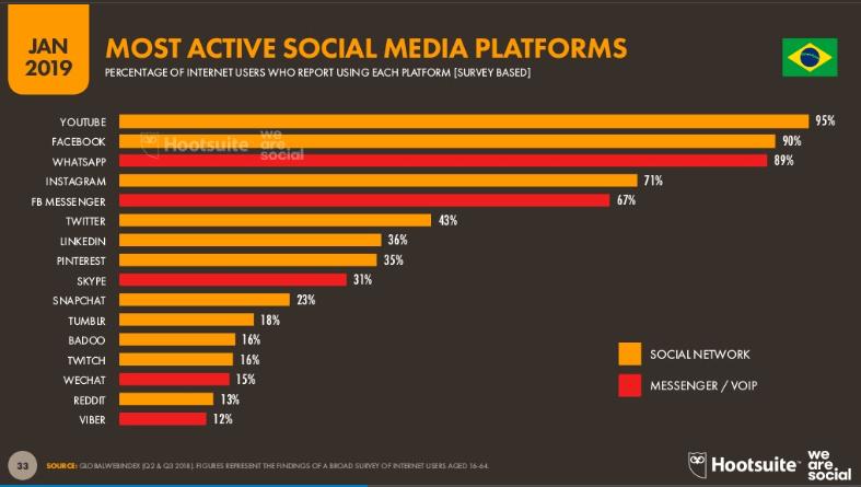 Redes sociais mais usadas no Brasil em 2019.