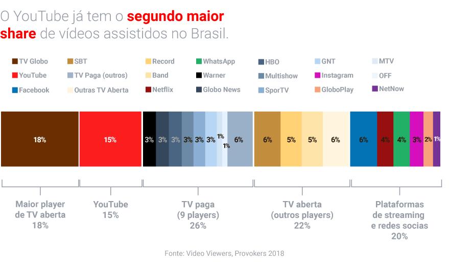 YouTube segundo maior share de vídeos do Brasil.