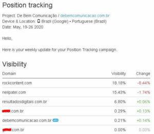 Maior crescimento de visibilidade do blog do que concorrentes
